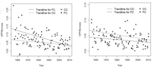 Simulated annual NPP/Biomass patterns for a) FC regrowth and b) FC mature and CC (FC - forested catchment; CC - control catchment)